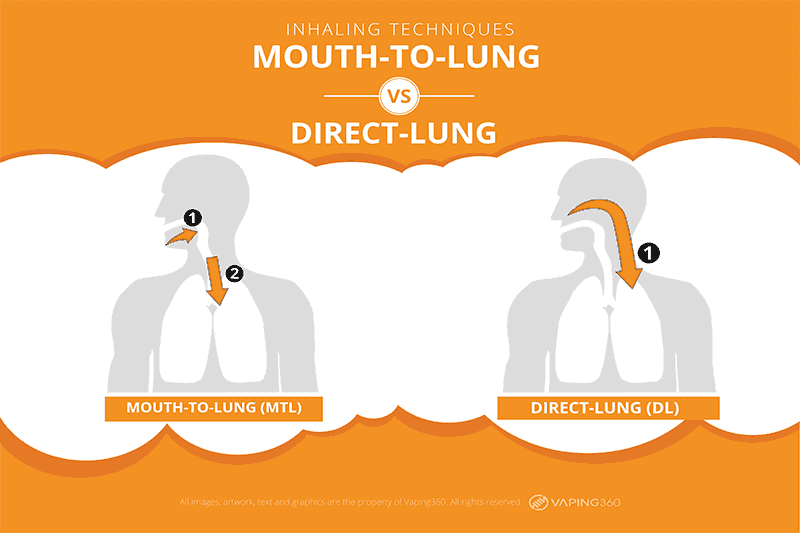 direct lung